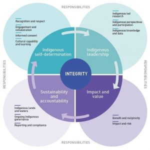 Diagrammatic representation of the principles and responsibilities of the AIATSIS Code of Ethics
